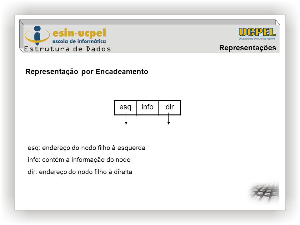 Representação por Encadeamento esqinfodir esq: endereço do nodo filho à esquerda info: contém a informação do nodo dir: endereço do nodo filho à direi