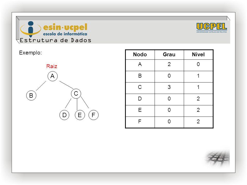Exemplo: NodoGrauNível A20 B01 C31 D02 E02 F02 B C DEF Raiz A