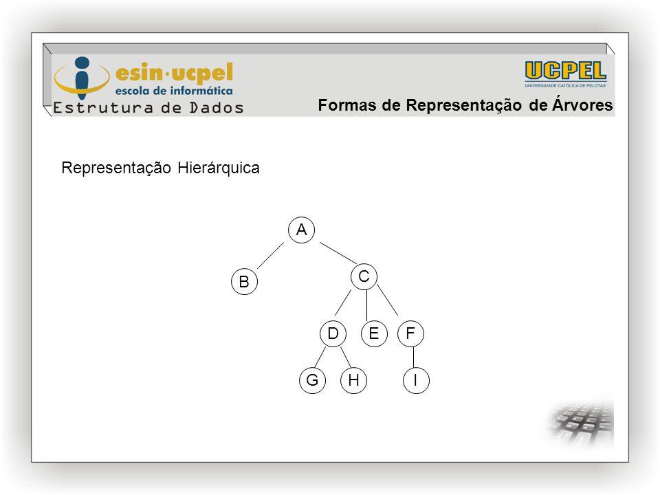 Formas de Representação de Árvores Representação Hierárquica B C DEF A GIH