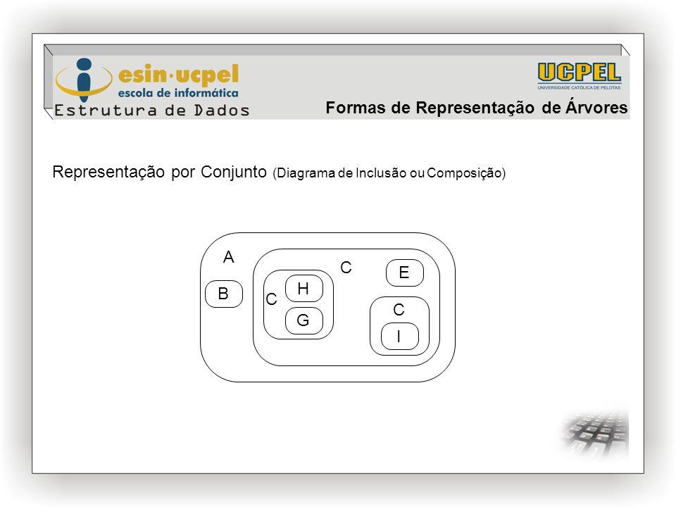 Representação por Conjunto (Diagrama de Inclusão ou Composição) A B C H C G E C I Formas de Representação de Árvores