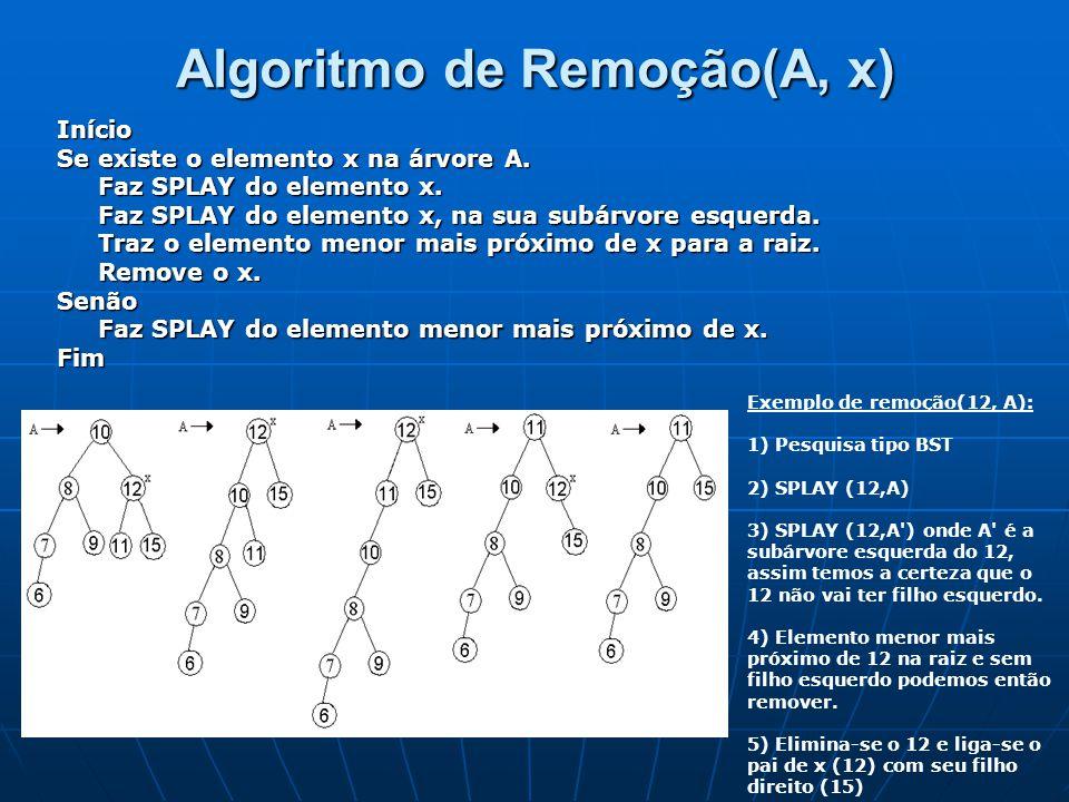 Algoritmo de Remoção(A, x) Início Se existe o elemento x na árvore A. Faz SPLAY do elemento x. Faz SPLAY do elemento x. Faz SPLAY do elemento x, na su