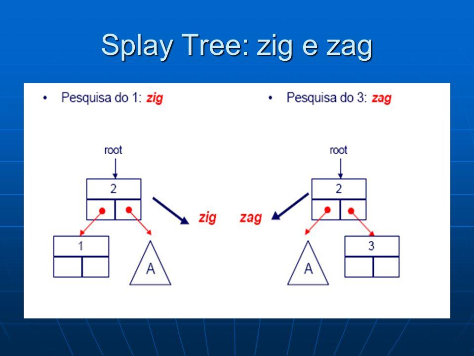 Splay Tree: zig-zig