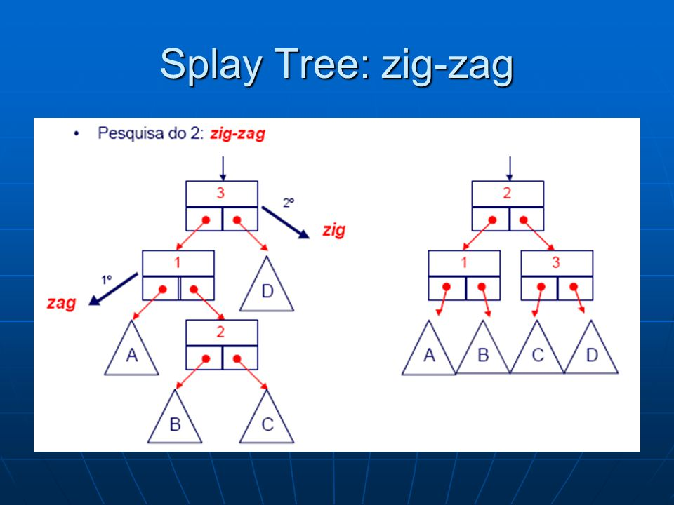 Splay Tree: zig-zag