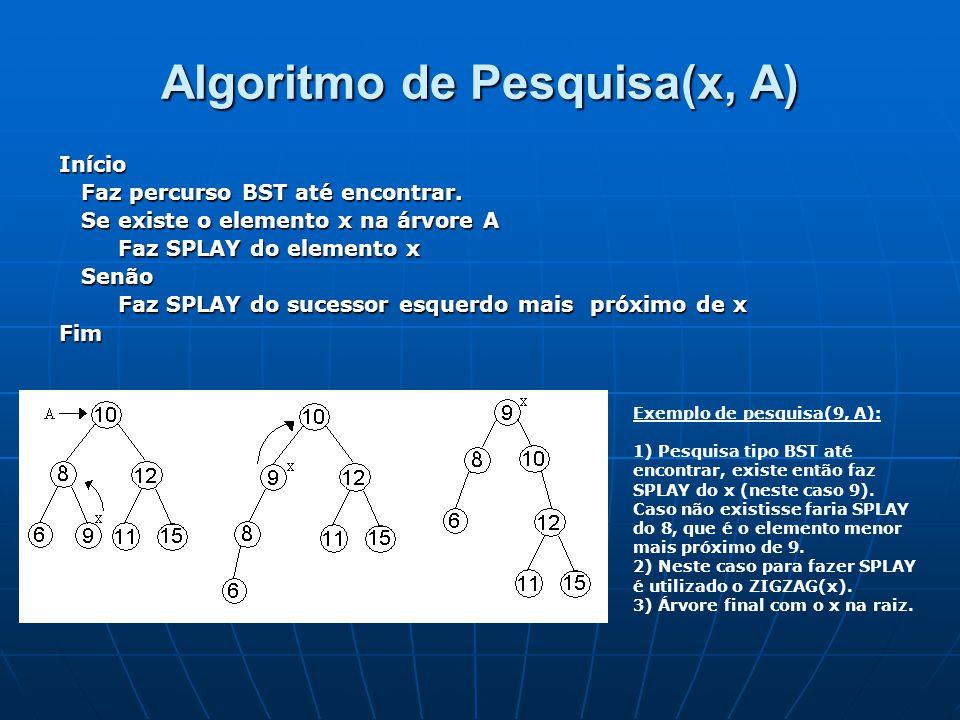 Algoritmo de Pesquisa(x, A) Início Faz percurso BST até encontrar. Faz percurso BST até encontrar. Se existe o elemento x na árvore A Se existe o elem