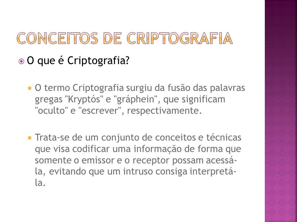  O que é Criptografia.