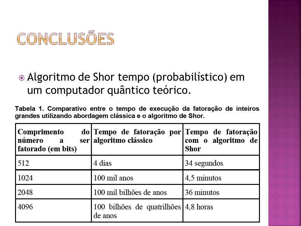  Algoritmo de Shor tempo (probabilístico) em um computador quântico teórico.