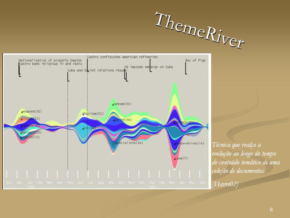 8 ThemeRiver Técnica que realça a evolução ao longo do tempo do conteúdo temático de uma coleção de documentos.
