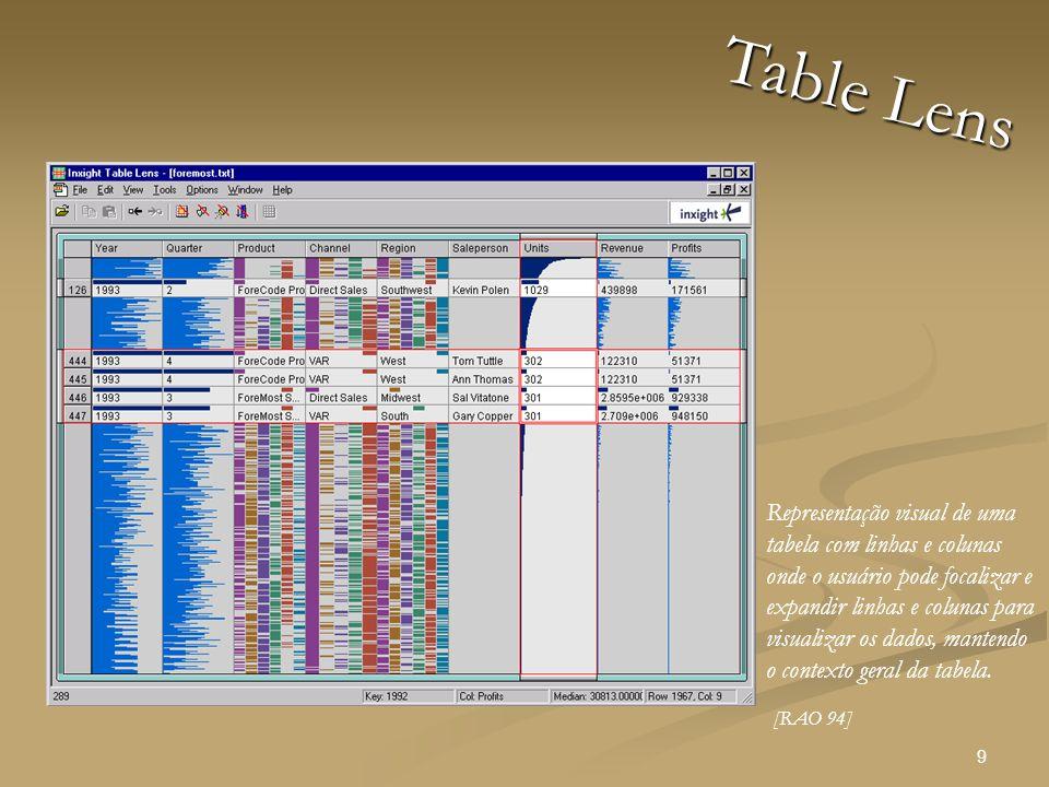 9 Table Lens Representação visual de uma tabela com linhas e colunas onde o usuário pode focalizar e expandir linhas e colunas para visualizar os dados, mantendo o contexto geral da tabela.