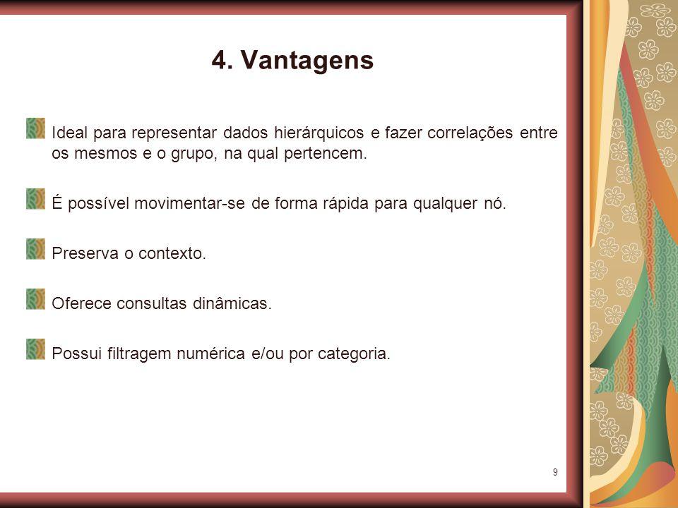 9 4. Vantagens Ideal para representar dados hierárquicos e fazer correlações entre os mesmos e o grupo, na qual pertencem. É possível movimentar-se de