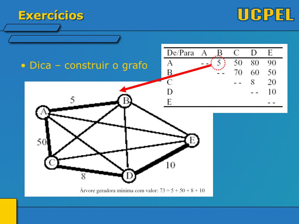 Exercícios Dica – construir o grafo