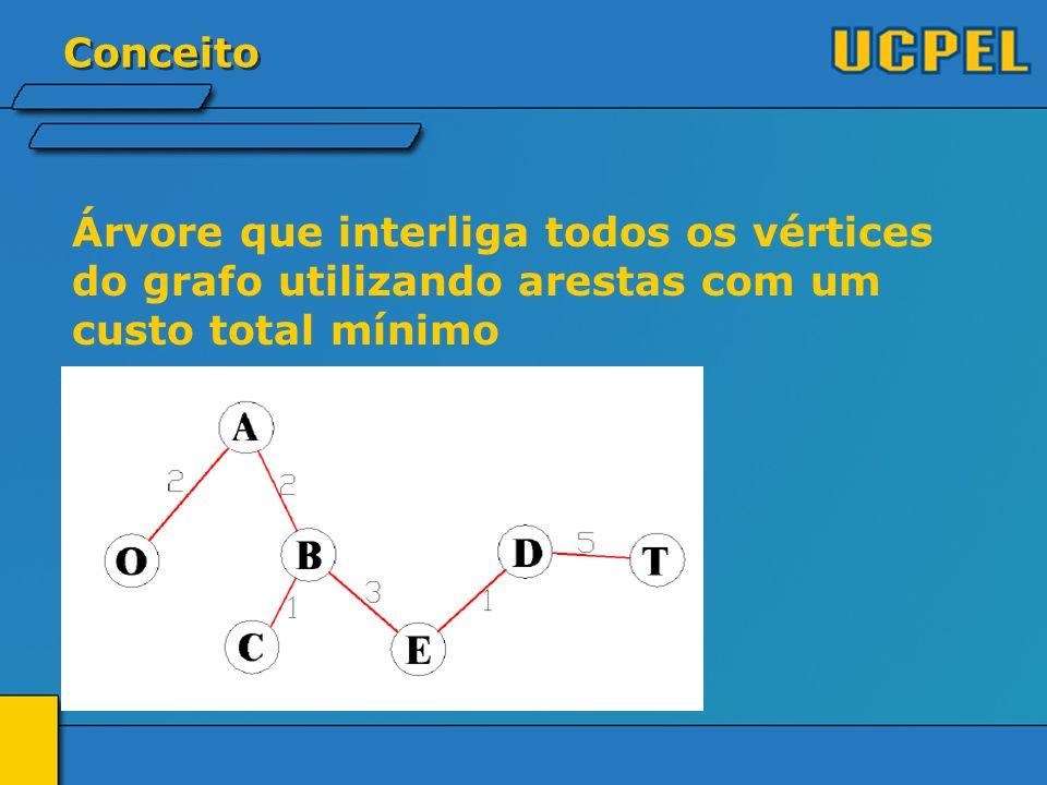 Conceito Dado um grafo não dirigido ponderado G, desejamos encontrar uma árvore T que contenha todos os vértices de G e minimize sua soma.