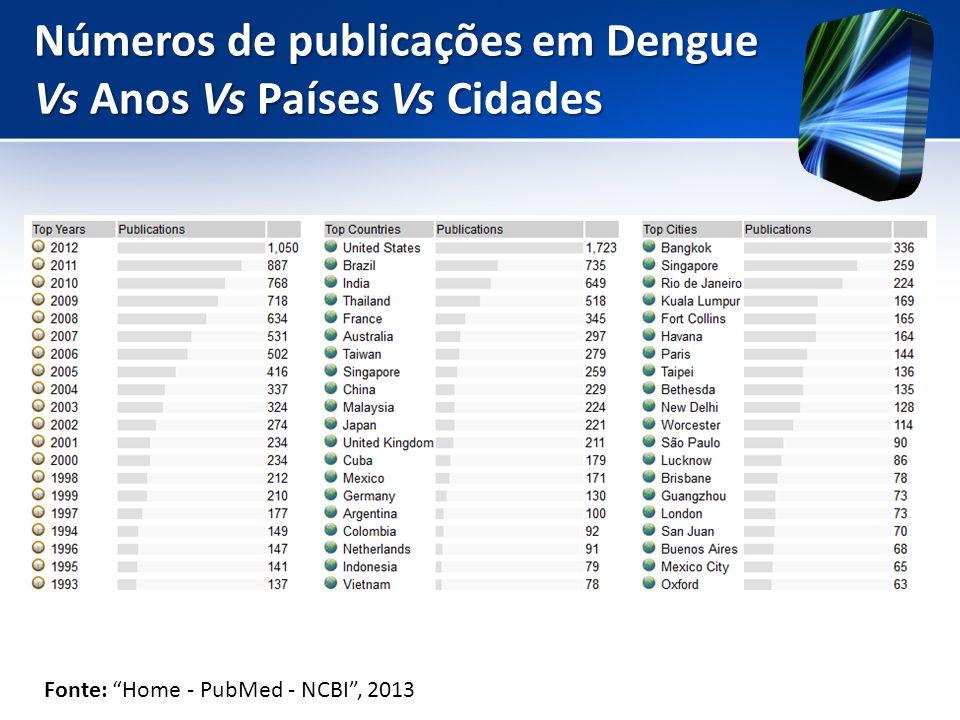 """Números de publicações em Dengue Vs Anos Vs Países Vs Cidades Fonte: """"Home - PubMed - NCBI"""", 2013"""