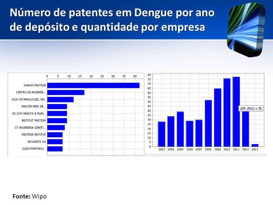 Número de patentes em Dengue por ano de depósito e quantidade por empresa Fonte: Wipo