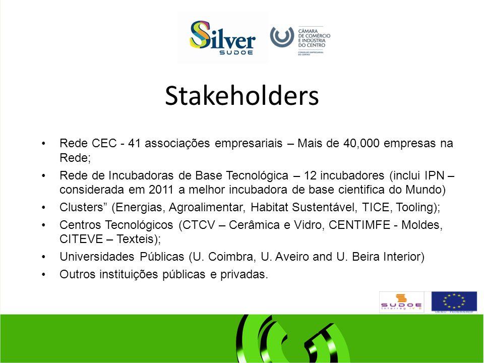Stakeholders Rede CEC - 41 associações empresariais – Mais de 40,000 empresas na Rede; Rede de Incubadoras de Base Tecnológica – 12 incubadores (inclui IPN – considerada em 2011 a melhor incubadora de base cientifica do Mundo) Clusters (Energias, Agroalimentar, Habitat Sustentável, TICE, Tooling); Centros Tecnológicos (CTCV – Cerâmica e Vidro, CENTIMFE - Moldes, CITEVE – Texteis); Universidades Públicas (U.