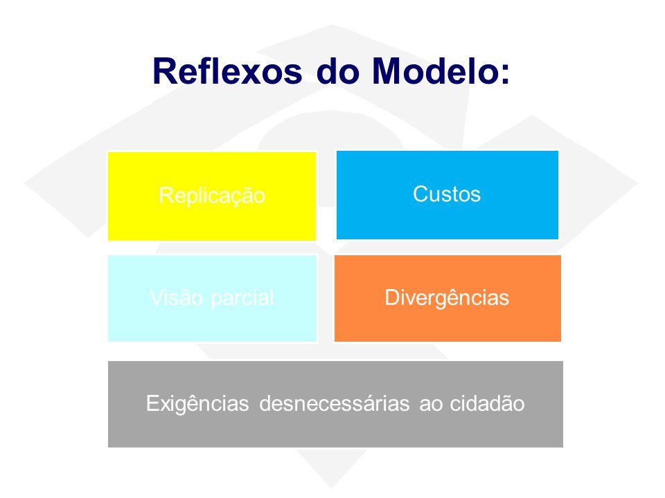 Replicação Custos Visão parcialDivergências Exigências desnecessárias ao cidadão Reflexos do Modelo: