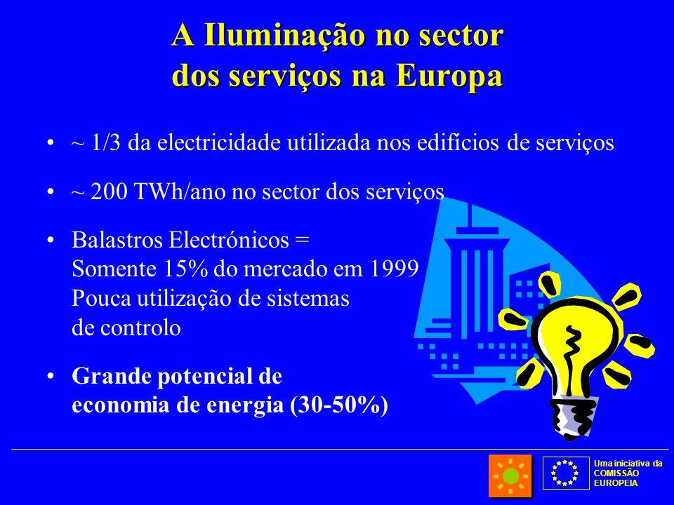 Uma iniciativa da COMISSÃO EUROPEIA A Iluminação no sector dos serviços na Europa ~ 1/3 da electricidade utilizada nos edifícios de serviços ~ 200 TWh/ano no sector dos serviços Balastros Electrónicos = Somente 15% do mercado em 1999 Pouca utilização de sistemas de controlo Grande potencial de economia de energia (30-50%)