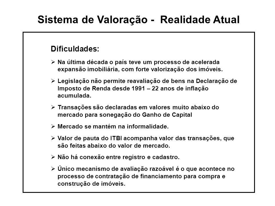 Sistema de Valoração - Realidade Atual Dificuldades:  Na última década o país teve um processo de acelerada expansão imobiliária, com forte valorização dos imóveis.