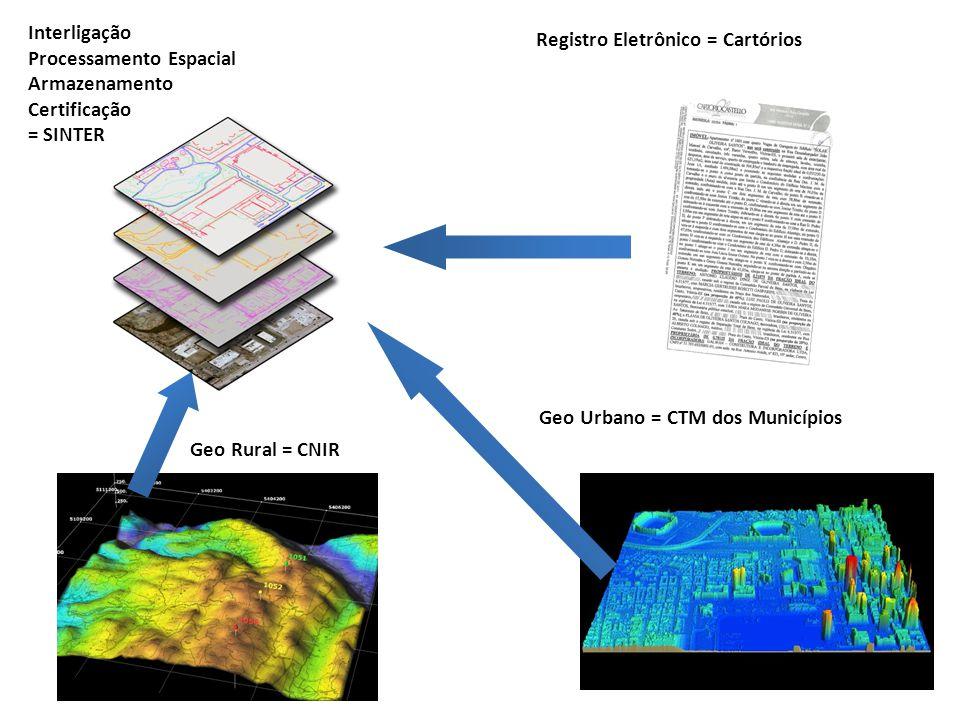 Geo Rural = CNIR Geo Urbano = CTM dos Municípios Registro Eletrônico = Cartórios Interligação Processamento Espacial Armazenamento Certificação = SINTER