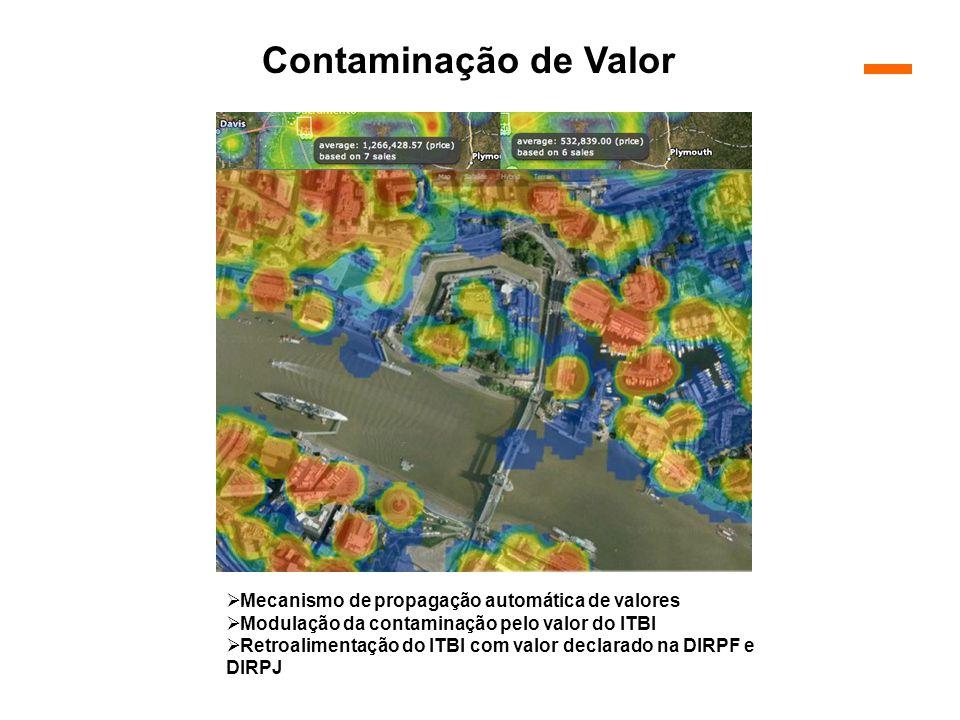  Mecanismo de propagação automática de valores  Modulação da contaminação pelo valor do ITBI  Retroalimentação do ITBI com valor declarado na DIRPF e DIRPJ Contaminação de Valor