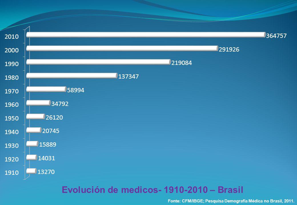 Evolución de medicos- 1910-2010 – Brasil Fonte: CFM/IBGE; Pesquisa Demografia Médica no Brasil, 2011.
