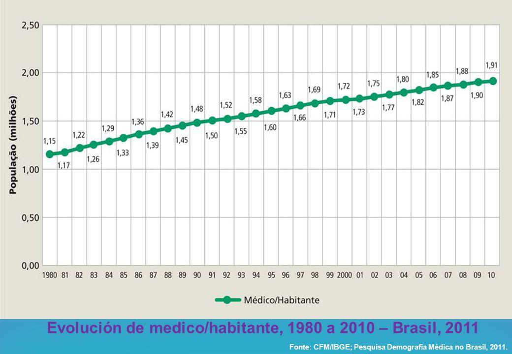 Evolución de medico/habitante, 1980 a 2010 – Brasil, 2011 Fonte: CFM/IBGE; Pesquisa Demografia Médica no Brasil, 2011.