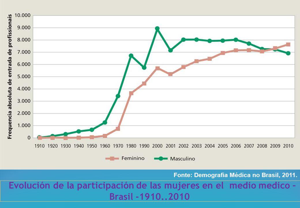 Evolución de la participación de las mujeres en el medio medico – Brasil -1910..2010 Fonte: Demografia Médica no Brasil, 2011.