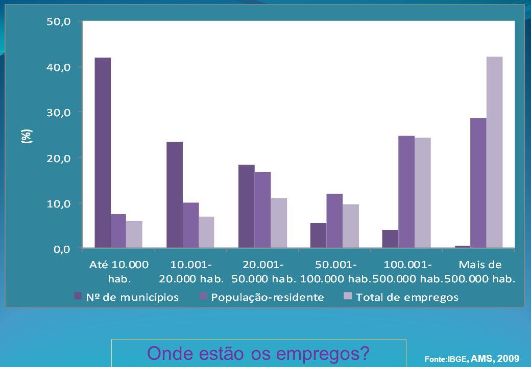 Onde estão os empregos Fonte:IBGE, AMS, 2009 Onde estão os empregos