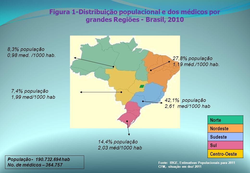 Fonte: IBGE, Estimativas Populacionais para 2011 CFM,- situação em dez/ 2011 Norte Nordeste Sudeste Sul Centro-Oeste 8,3% população 0,98 med.