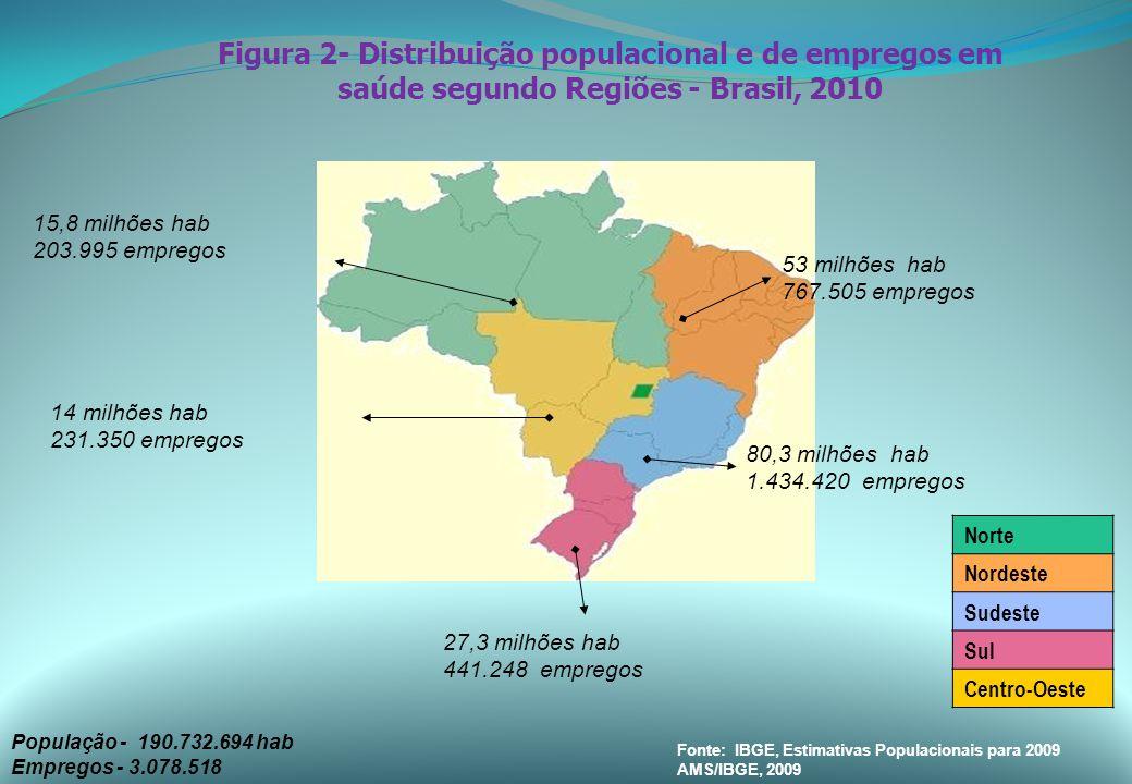 Fonte: IBGE, Estimativas Populacionais para 2009 AMS/IBGE, 2009 Norte Nordeste Sudeste Sul Centro-Oeste 15,8 milhões hab 203.995 empregos 53 milhões hab 767.505 empregos 14 milhões hab 231.350 empregos 80,3 milhões hab 1.434.420 empregos 27,3 milhões hab 441.248 empregos Figura 2- Distribuição populacional e de empregos em saúde segundo Regiões - Brasil, 2010 População - 190.732.694 hab Empregos - 3.078.518