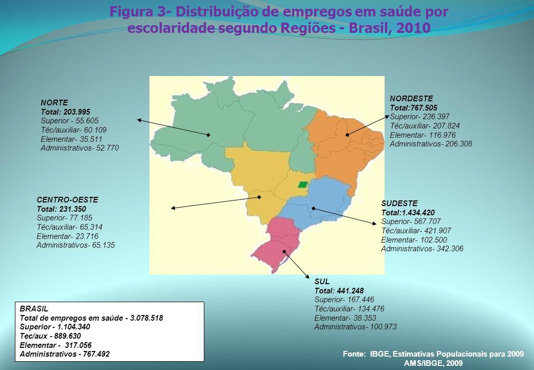 Fonte: IBGE, Pesquisa Assistência M é dico Sanit á ria ( v á rios anos) Evolución de los establecimientos de salud por tipo administrativo – Brasil,1992..2009 Descrição /Ano1992200220052009Variação % (92-09) Establecimientos 49.67667.61177.00494.07089,4  Publicos27.09238.37245.08952.02192,0  Federales1.3876561.044950-31,5  Estaduales7.04316071.4961.318-81,2  Municipales18.66236.10942.54949.753166,6  Privados22.58429.23931.91542.04986,2