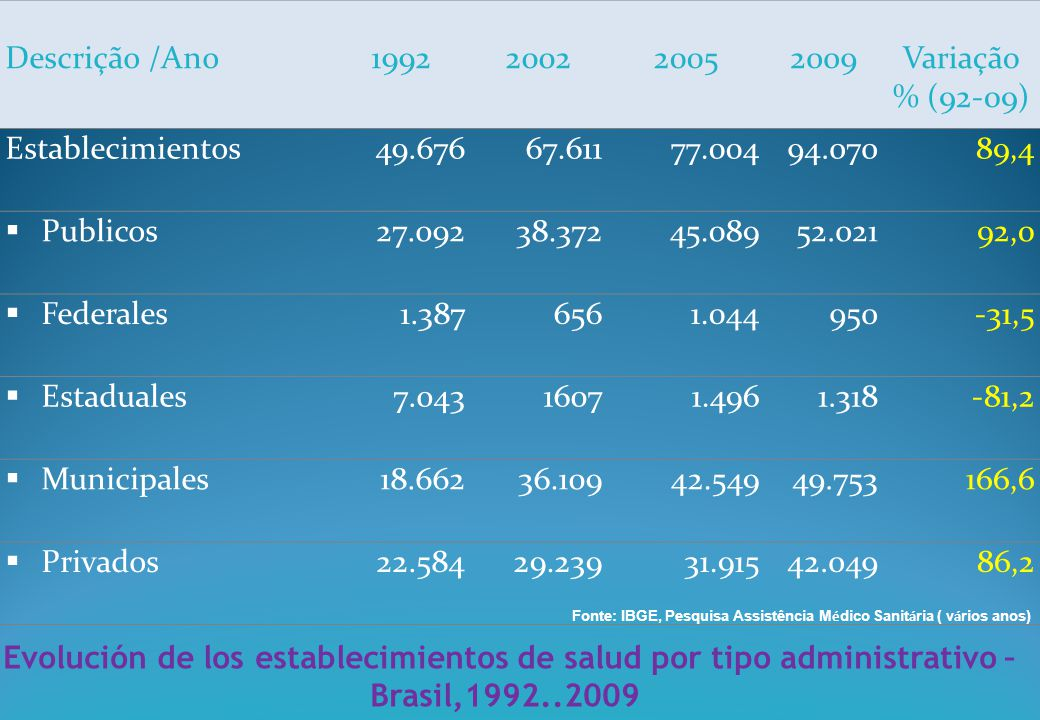 (*)- Não estão inclu í dos os empregos administrativos Fonte: IBGE, Pesquisa Assistência M é dico Sanit á ria ( v á rios anos) Evolución de Empleos de salud -Brasil, 1980..2009