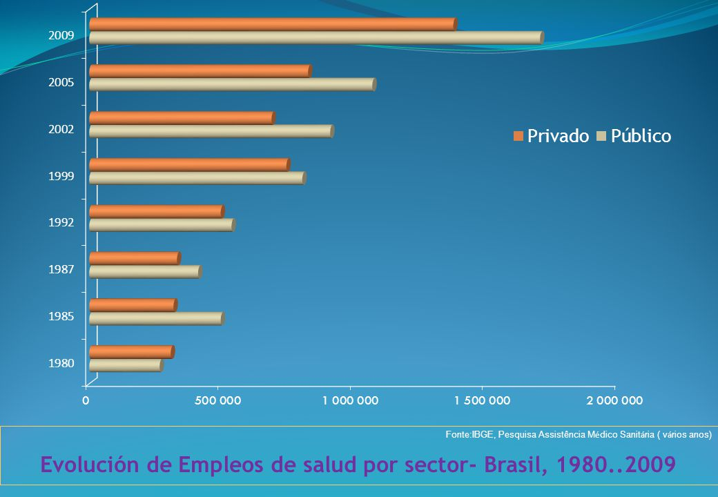 Evolución de Empleos de salud por sector- Brasil, 1980..2009 Fonte:IBGE, Pesquisa Assistência M é dico Sanit á ria ( v á rios anos)
