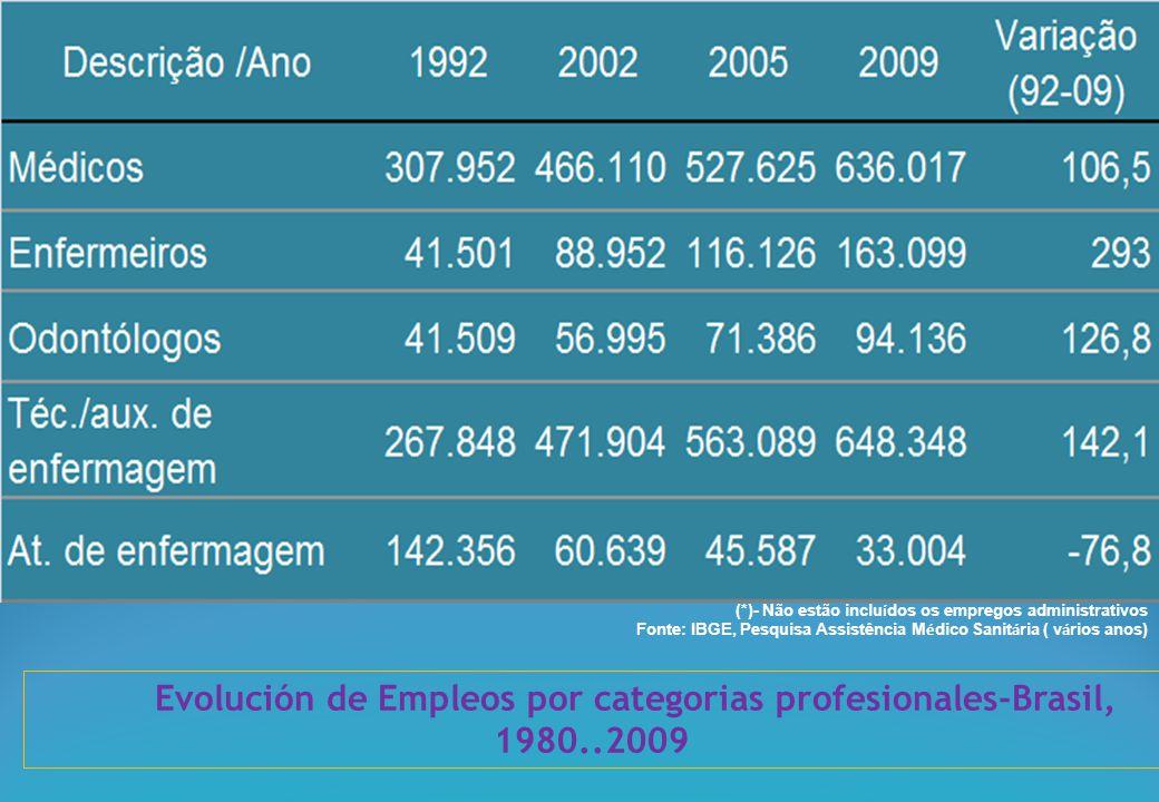 (*)- Não estão inclu í dos os empregos administrativos Fonte: IBGE, Pesquisa Assistência M é dico Sanit á ria ( v á rios anos) Evolución de Empleos por categorias profesionales-Brasil, 1980..2009