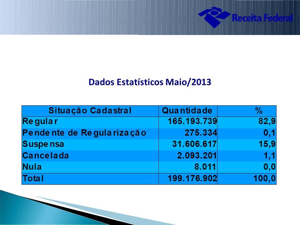 Dados Estatísticos Maio/2013 Situa çã o Ca da stra lQua ntida de % Re gula rRe gula r165.193.739 82,9 Pe nde nte de Re gula riza çã oPe nde nte de Re gula riza çã o275.334 0,1 Suspe nsaSuspe nsa31.606.617 15,9 Ca nce la daCa nce la da2.093.201 1,1 NulaNula8.011 0,0 Tota l199.176.902100,0