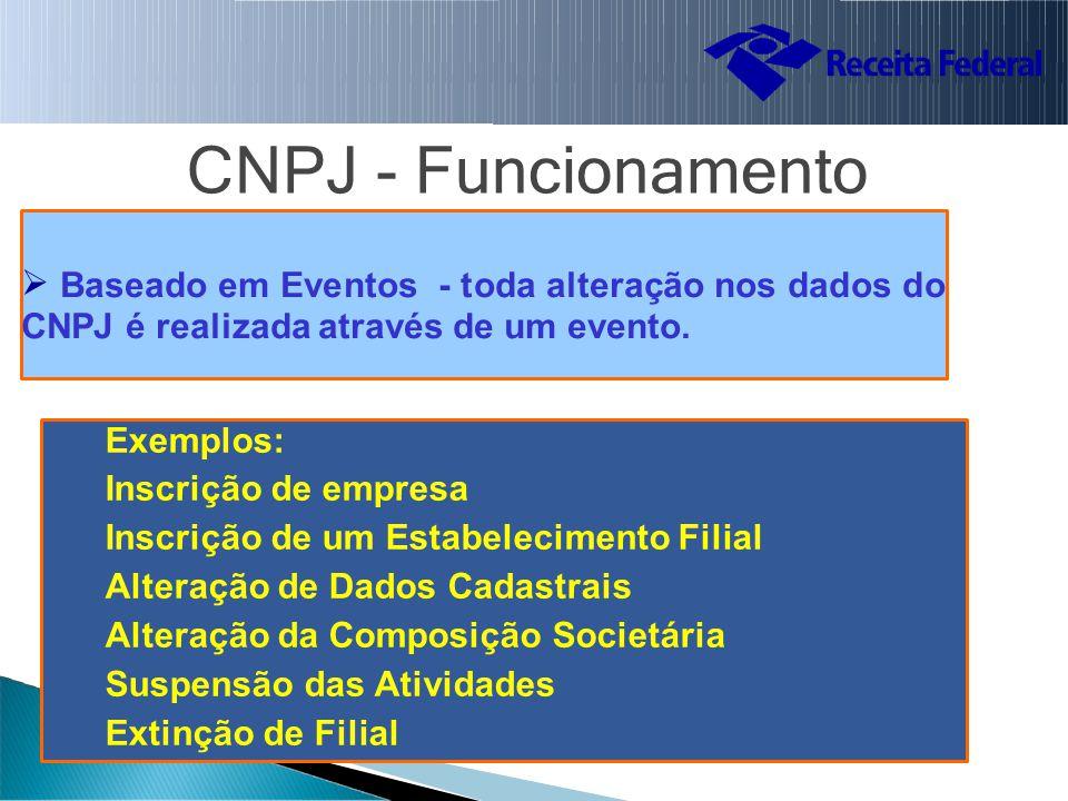 CNPJ - Funcionamento Exemplos: Inscrição de empresa Inscrição de um Estabelecimento Filial Alteração de Dados Cadastrais Alteração da Composição Societária Suspensão das Atividades Extinção de Filial  Baseado em Eventos - toda alteração nos dados do CNPJ é realizada através de um evento.