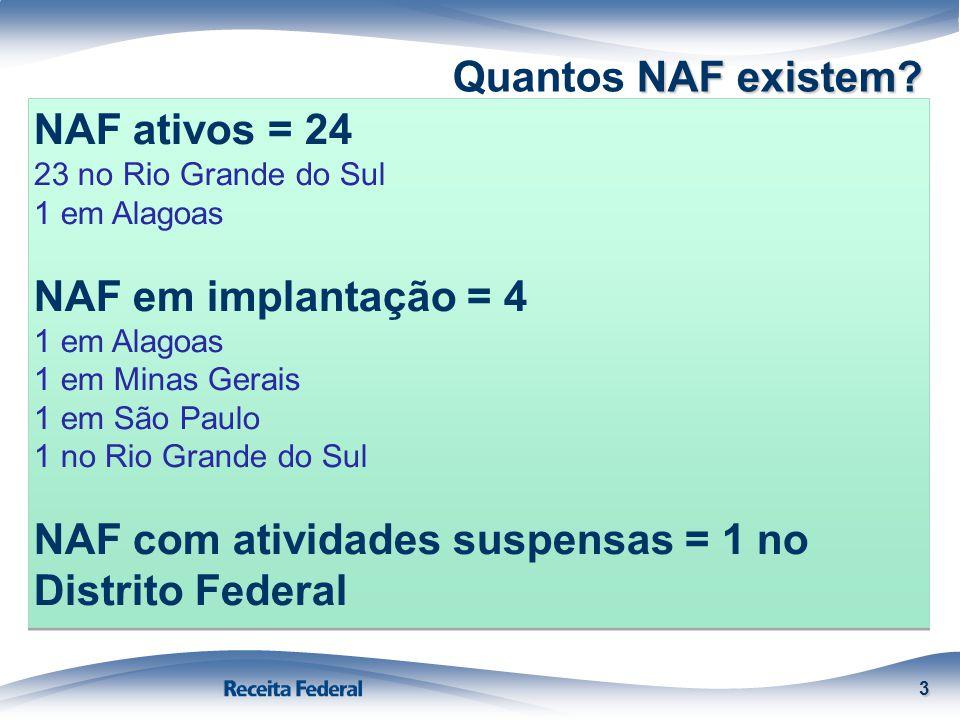 NAF existem? Quantos NAF existem? 3 NAF ativos = 24 23 no Rio Grande do Sul 1 em Alagoas NAF em implantação = 4 1 em Alagoas 1 em Minas Gerais 1 em Sã
