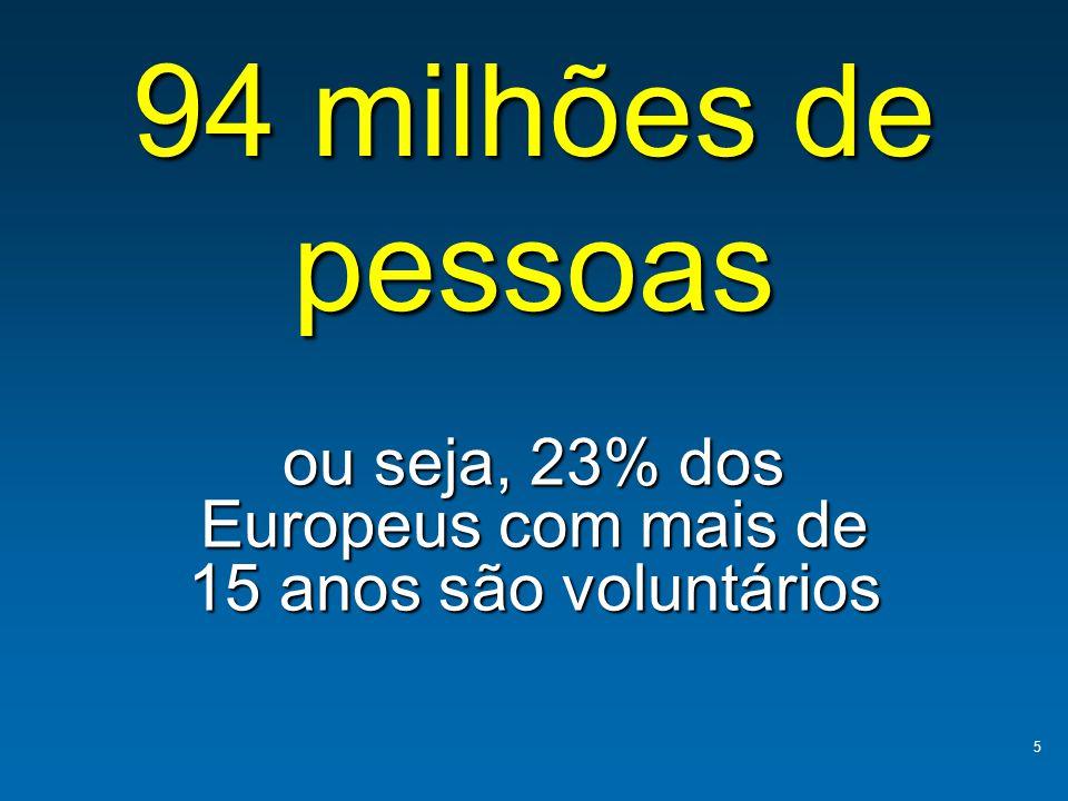 94 milhões de pessoas ou seja, 23% dos Europeus com mais de 15 anos são voluntários 5