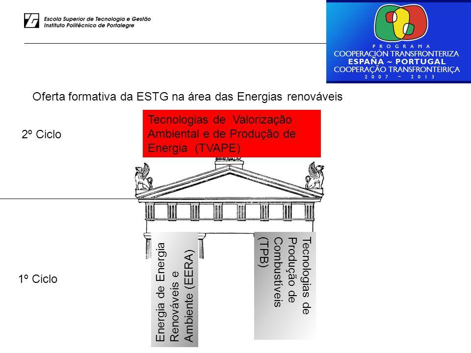 Oferta formativa da ESTG na área das Energias renováveis Energia de Energia Renováveis e Ambiente (EERA) Tecnologias de Produção de Combustíveis (TPB) Tecnologias de Valorização Ambiental e de Produção de Energia (TVAPE) 1º Ciclo 2º Ciclo