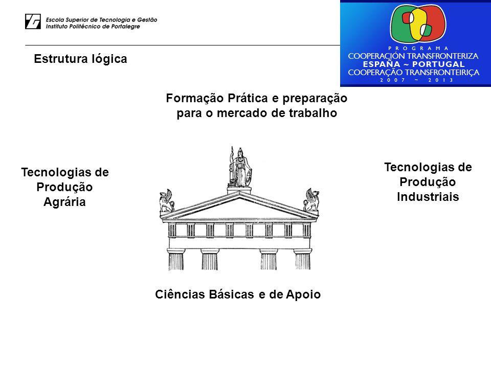 Luiz Rodrigues – ESTG do IPP Estrutura lógica Ciências Básicas e de Apoio Tecnologias de Produção Agrária Formação Prática e preparação para o mercado