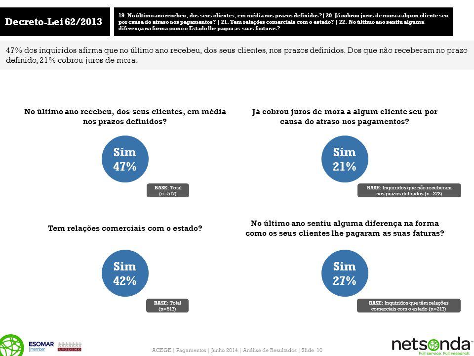ACEGE | Pagamentos | Junho 2014 | Análise de Resultados | Slide 10 Decreto-Lei 62/2013 19. No último ano recebeu, dos seus clientes, em média nos praz