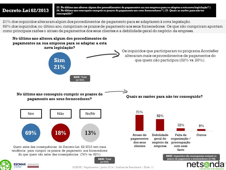 ACEGE | Pagamentos | Junho 2014 | Análise de Resultados | Slide 11 Decreto-Lei 62/2013 23. No último ano alterou algum dos procedimentos de pagamentos