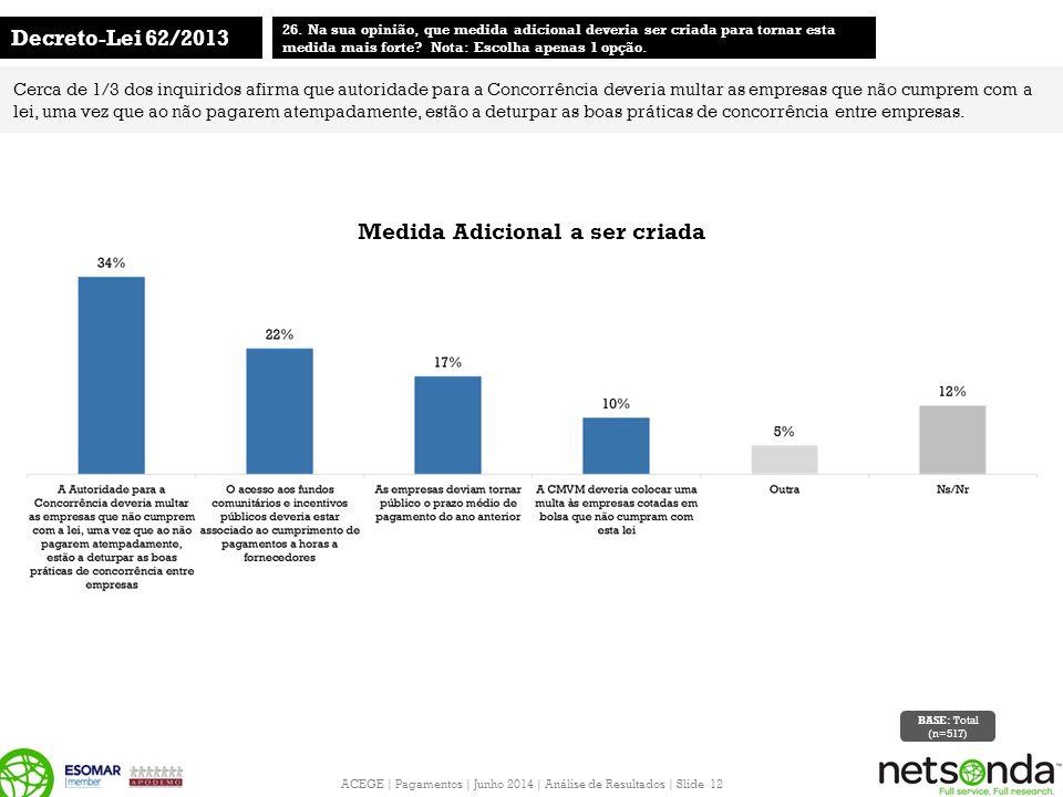 ACEGE | Pagamentos | Junho 2014 | Análise de Resultados | Slide 12 Decreto-Lei 62/2013 26. Na sua opinião, que medida adicional deveria ser criada par