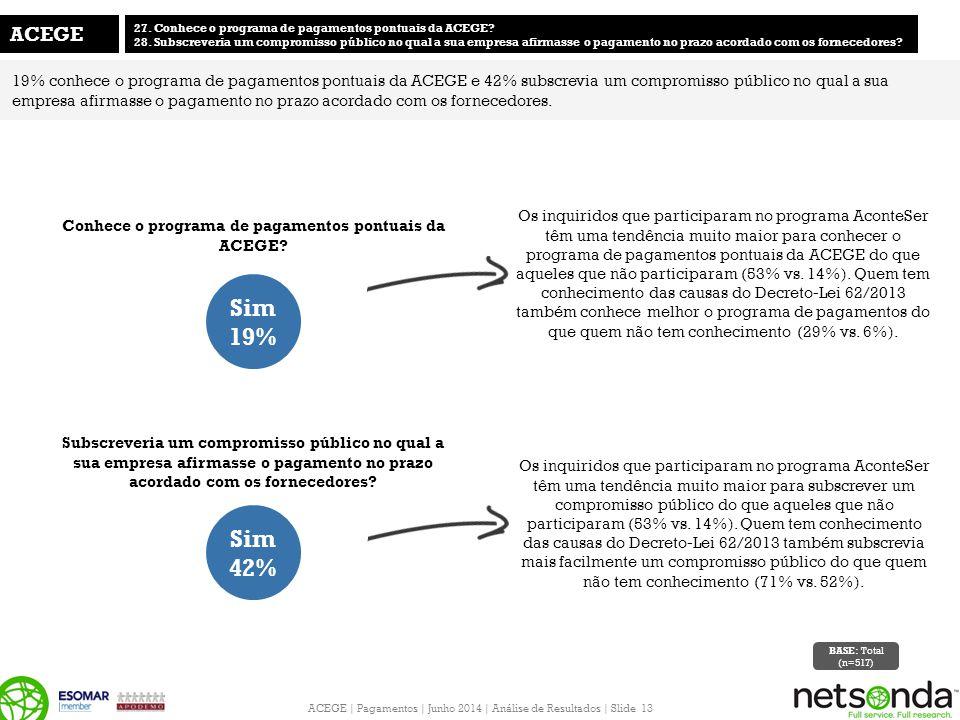 ACEGE | Pagamentos | Junho 2014 | Análise de Resultados | Slide 13 Subscreveria um compromisso público no qual a sua empresa afirmasse o pagamento no prazo acordado com os fornecedores.