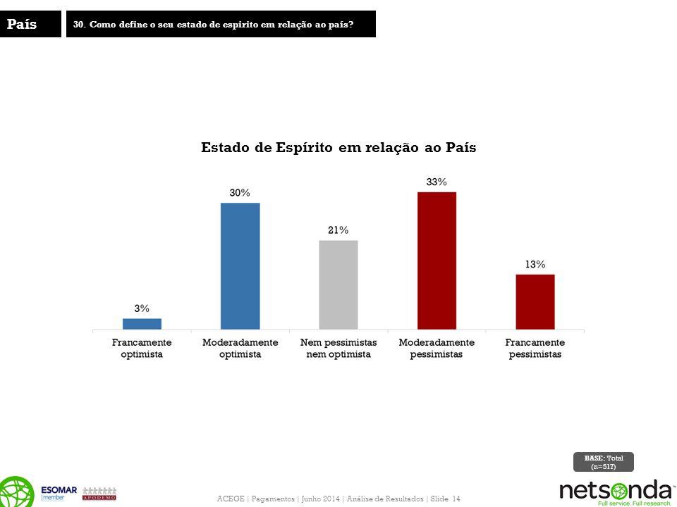 ACEGE | Pagamentos | Junho 2014 | Análise de Resultados | Slide 14 País 30. Como define o seu estado de espirito em relação ao país? Estado de Espírit