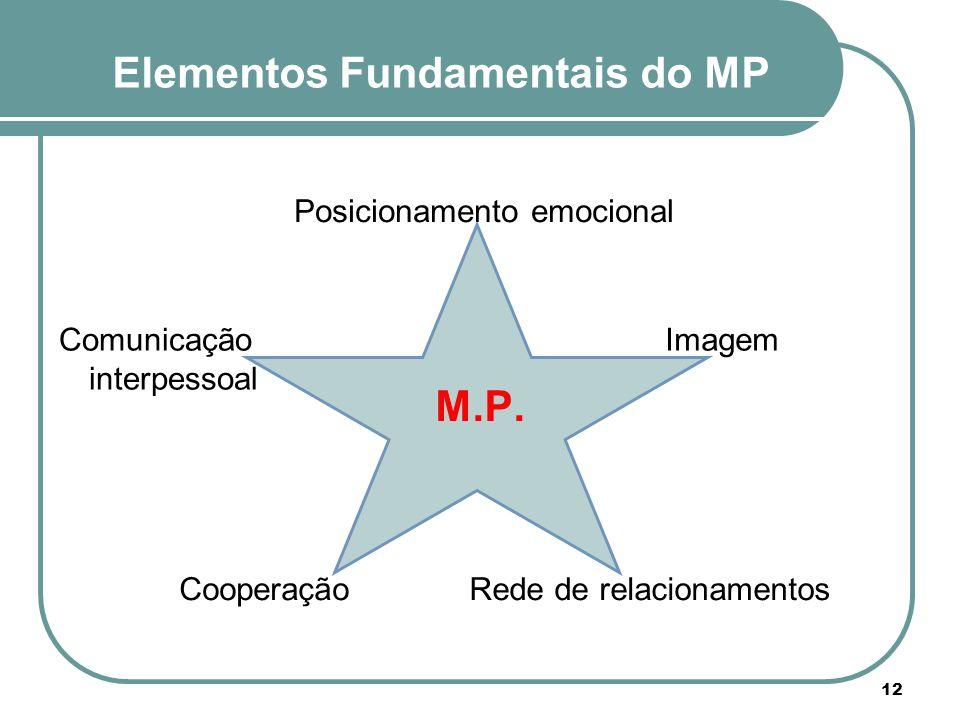 Elementos Fundamentais do MP Posicionamento emocional ImagemComunicação interpessoal Rede de relacionamentosCooperação M.P. 12