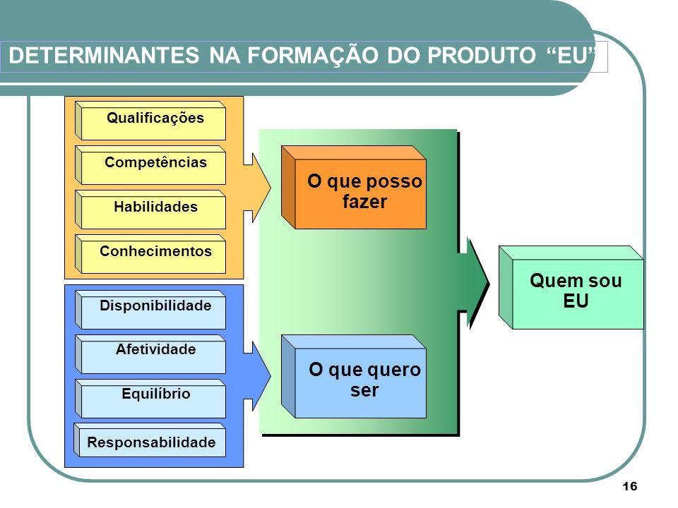 """DETERMINANTES NA FORMAÇÃO DO PRODUTO """"EU"""" Qualificações Competências Habilidades Conhecimentos Disponibilidade Afetividade Equilíbrio Responsabilidade"""