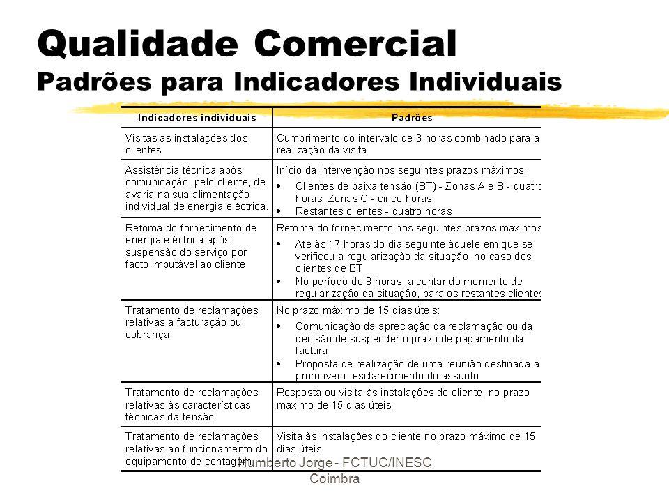 Humberto Jorge - FCTUC/INESC Coimbra Qualidade Comercial Padrões para Indicadores Individuais