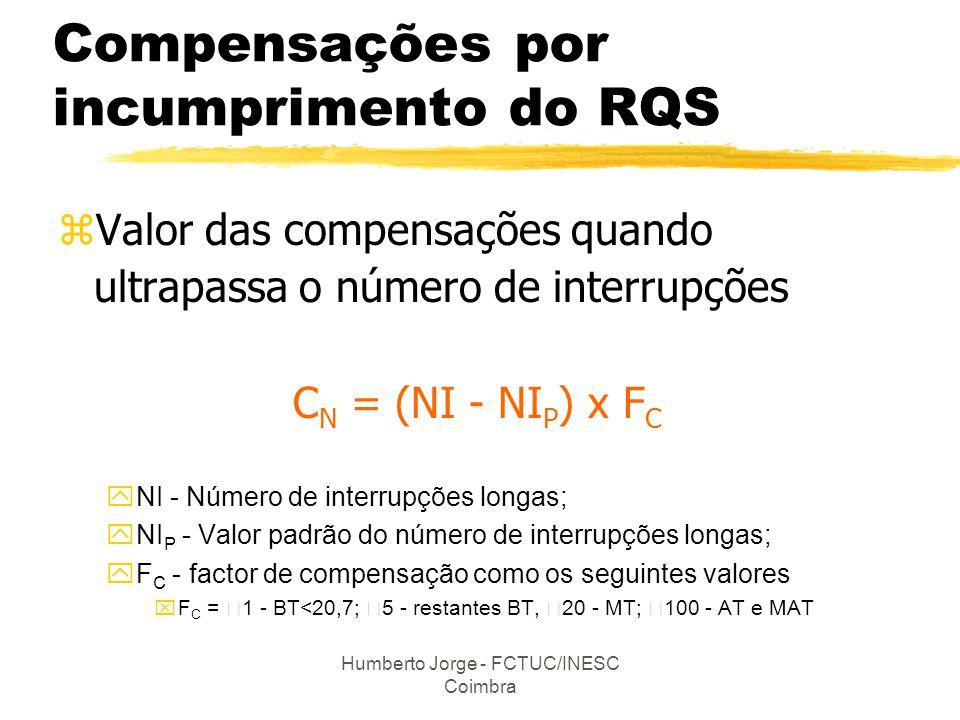 Humberto Jorge - FCTUC/INESC Coimbra Compensações por incumprimento do RQS zValor das compensações quando ultrapassa o número de interrupções C N = (N