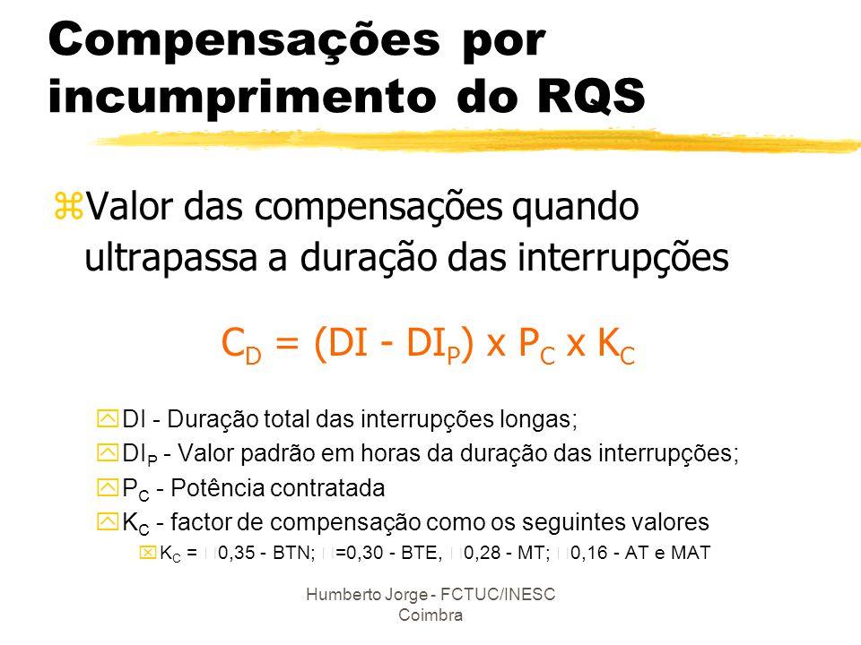 Humberto Jorge - FCTUC/INESC Coimbra Compensações por incumprimento do RQS zValor das compensações quando ultrapassa a duração das interrupções C D =