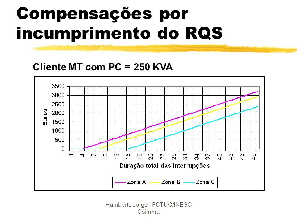 Humberto Jorge - FCTUC/INESC Coimbra Compensações por incumprimento do RQS Cliente MT com PC = 250 KVA